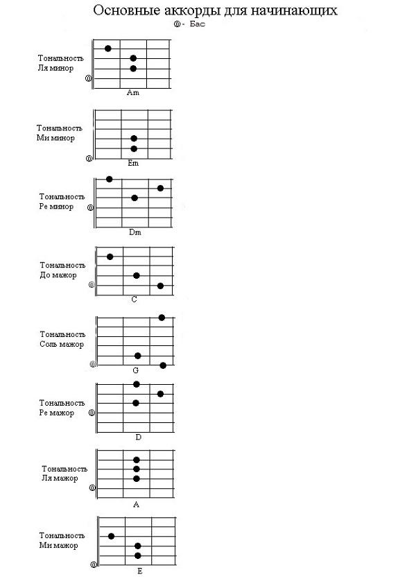 Основные аккорды на гитаре