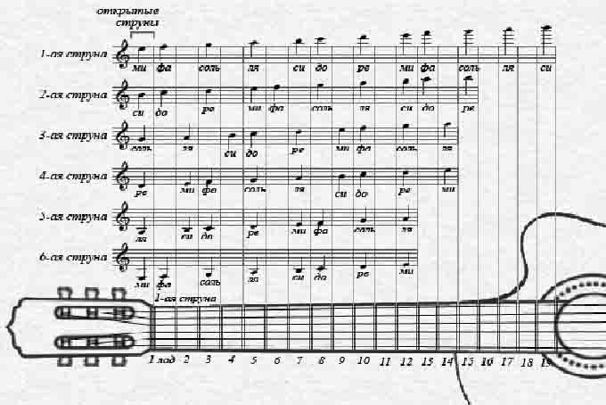 Ноты для гитары для начинающих с нуля